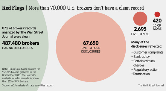 WSJ High Risk Brokers Infographic